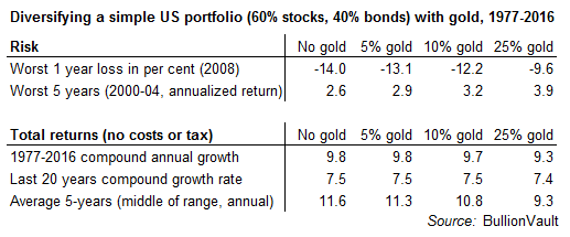 Table showing gold diversification for a simple portfolio of US stocks and bonds