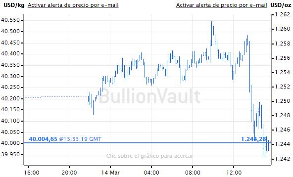 Grafico de precios oro
