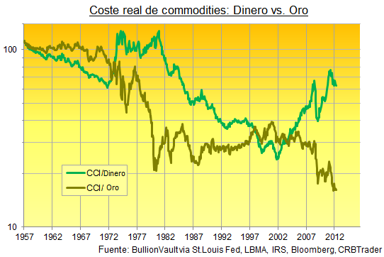 Commodities Oro
