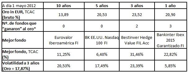 Fondos de inversión1