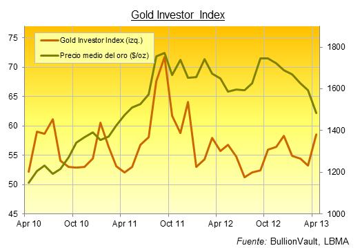indice-compra-oro-abril
