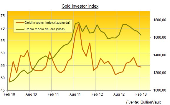 Gold Investor Index