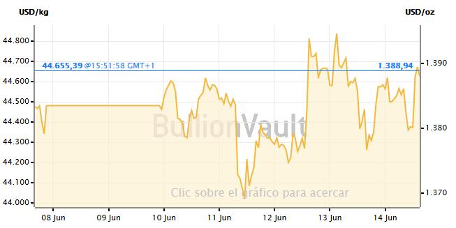 grafico-de-precios-oro