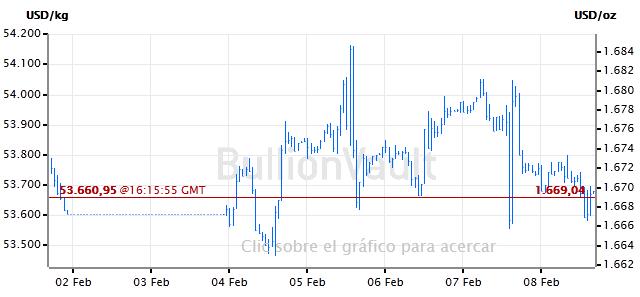 Gráfico del precio del oro