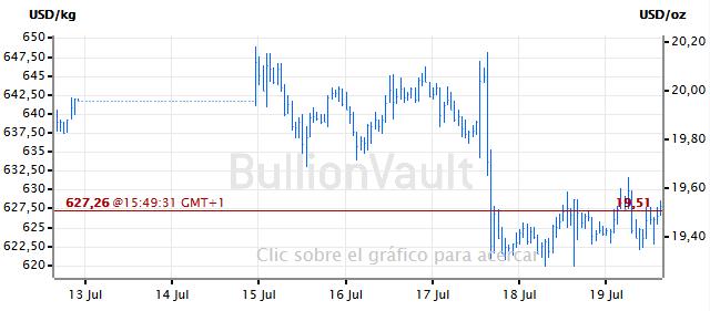grafico-de-precios-plata