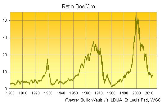 Dow Jones vs Oro