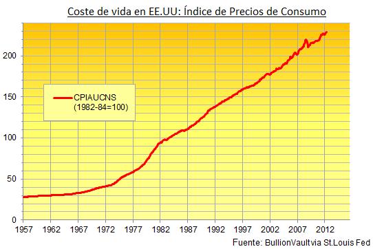 IPC Oro dinero