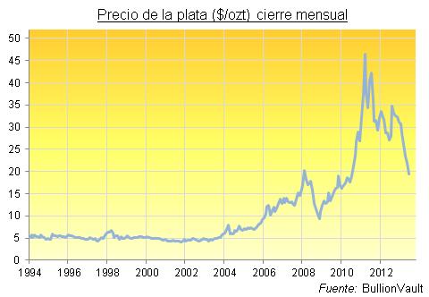 precio-anual-plata