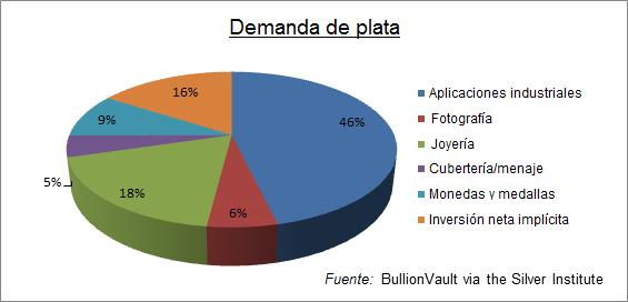 plata-inversion-industrial