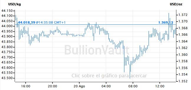 grafico-de-precios-oro,precio-oro,cotizacion-oro,diario-oro