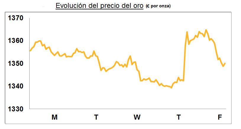 oro en euros