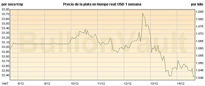 Gráfico del precio de la plata