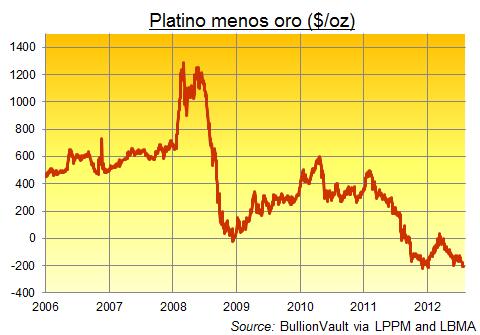 Oro vs. platino