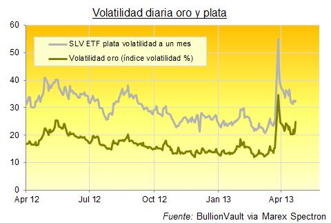 volatilidad-oro-plata