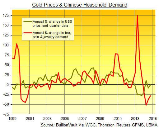 Demanda de oro China