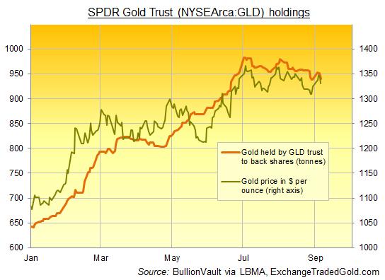 fondos cotizados oro-ETF-SPDR Gold trust