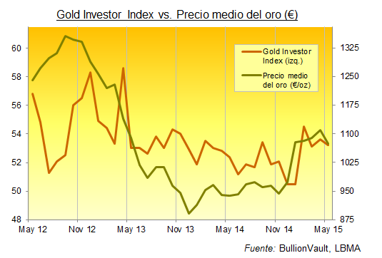 Gold Investor Index mayo