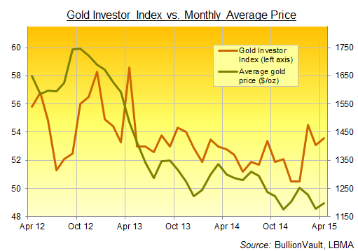 Gold Investor Index abril 2015