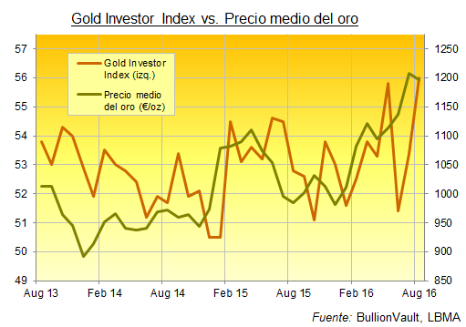 gold investor index