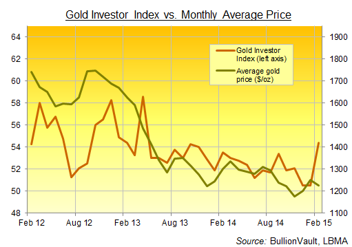 Gold Investor Index Febrero 2015