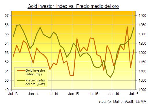 indice de comrpa de oro
