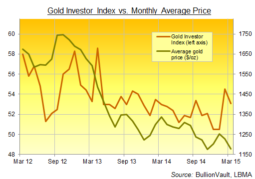 Gold Investor Index marzo 2015