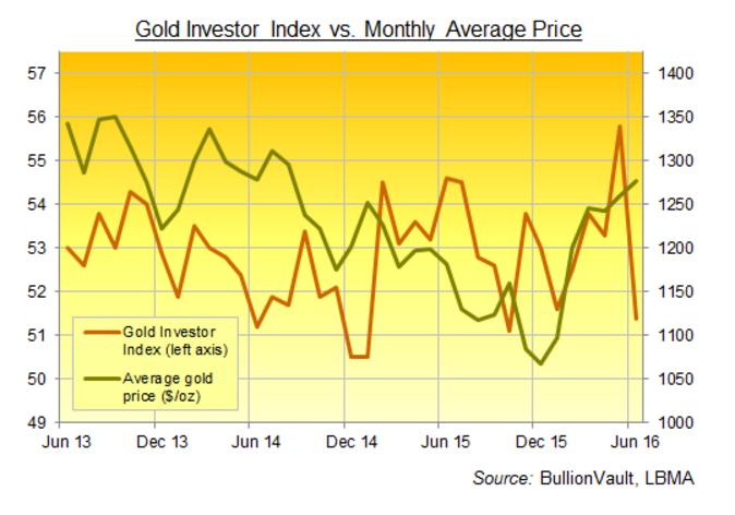 Inversión en oro