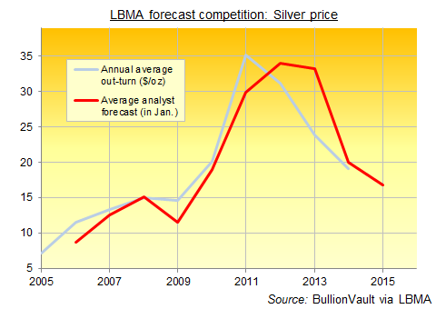 Prediccion precio de la plata 2015