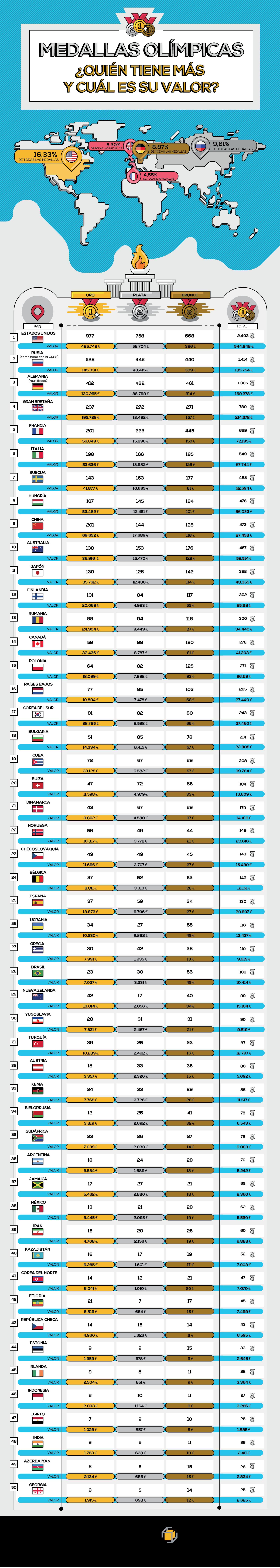 Infografia valor de las medallas olímpicas