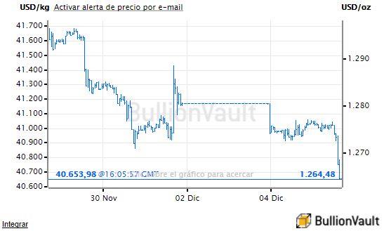 Gráfico de precios del oro 5 de diciembre