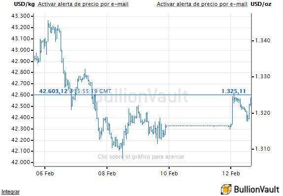grafico precio del oro