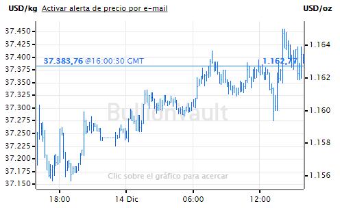 Información Sobre La Cotización Del Oro Análisis Relación De Precio Petróleo Y Comportamiento