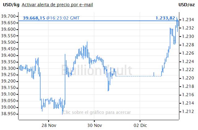 Noticias del oro forex