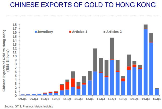 Exportaciones oro a Hong Kong