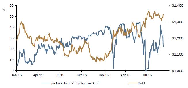 probabilidad subida tipos EEUU