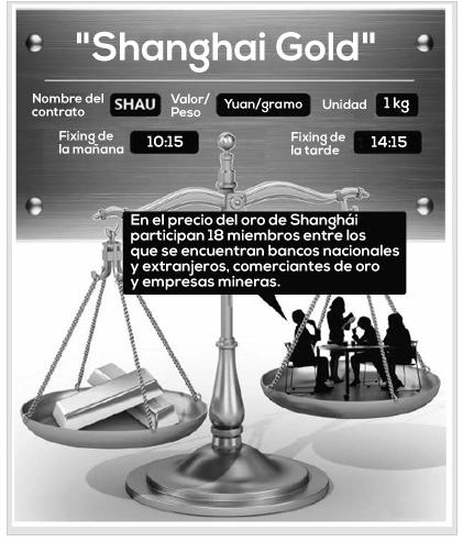Shanghai gold oro