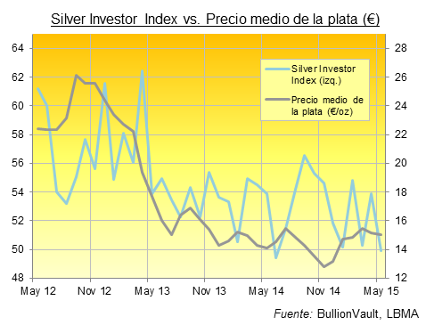 Silver Investor Index mayo