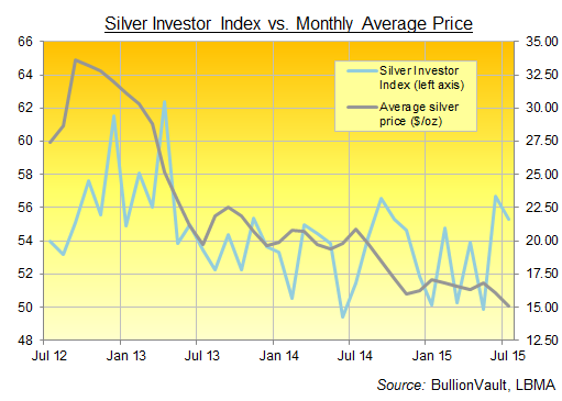 Silver Investor Index Julio