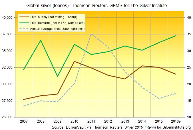 oferta y demanda de plata
