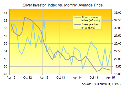 Silver Investor Index abril 2015