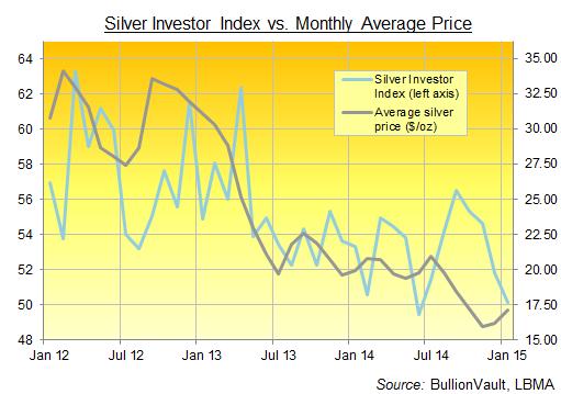 Silver Investor Index- Enero 2015