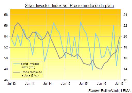 inversores privados de plata