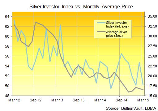 Silver Investor Index marzo 2015