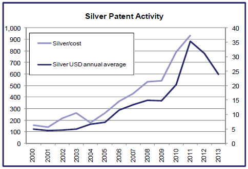 Grafico Mitsui uso de la plata