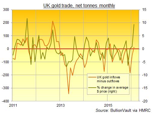Comercio de oro Londres